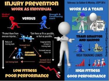 injury prevention infographic