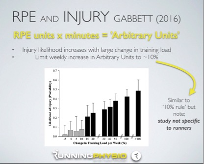 rpe and injury diagram